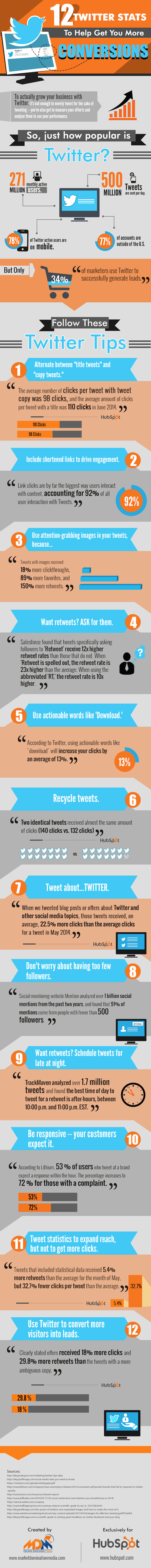 30 fascinating Twitter Marketing Stats For 2015 - #infographic