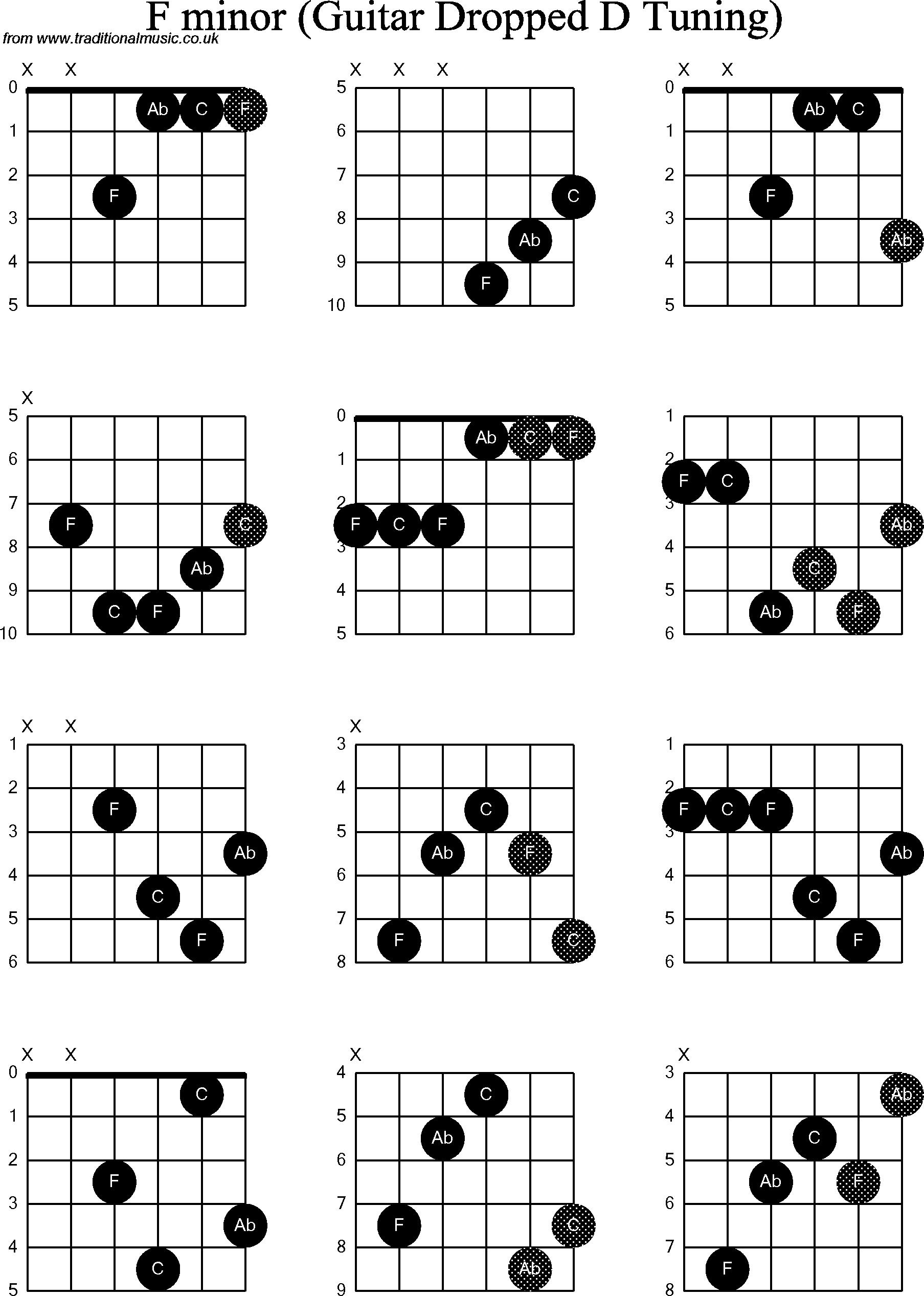 F Minor Power Chord   Chord Walls
