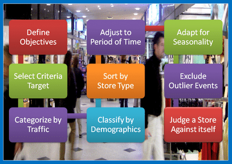 Empowering retailers' omni-channel transformation in store