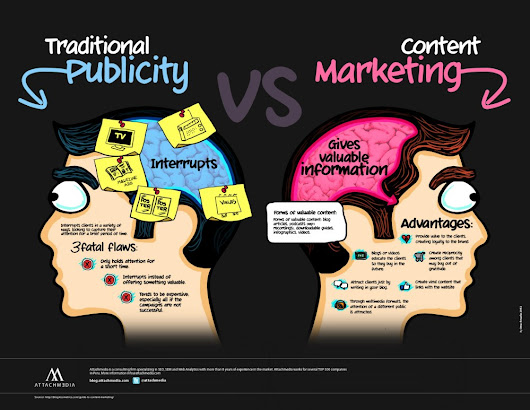 Why Content Marketing Kicks $SS - #Infographic