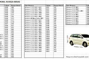 55 Gambar Mobil Avanza Harga Terbaru