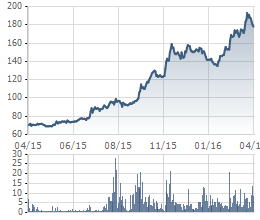 """""""Chạy"""" từ năm ngoái đến nay, những cổ phiếu này vẫn chưa thấy đỉnh (2)"""