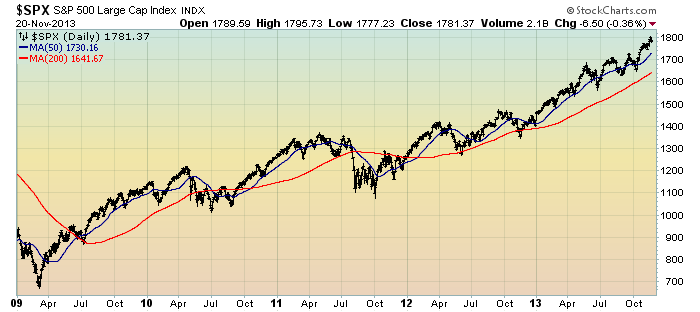 EconomicGreenfield 11-21-13 SPX daily since 2009