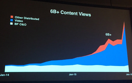 "Mathias Blumencron on Twitter: ""It's video, stupid. Die Kurve einer Medienrevolution: Traffic-Explosion bei Buzzfeed. Schlicht gigantisch. #SXSW2016 """