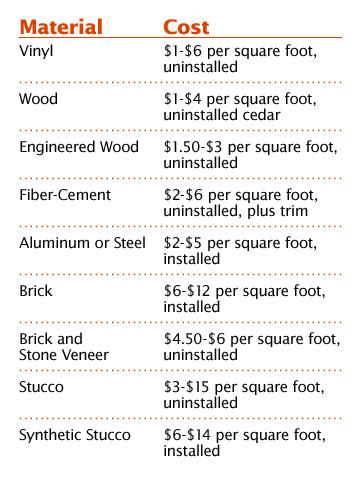 Air Conditioning Unit Service Hvac Installation Cost Per Square Foot