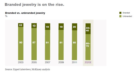 Jewelry Industry Analysis: Trends and Predictions | Wevio ™ | Global Marketing Company | B2B, B2C, B2G