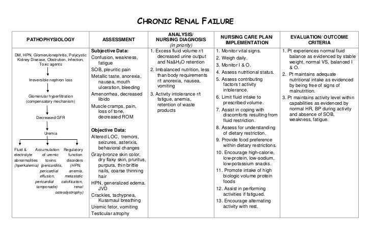 Acute Care: Acute Respiratory Failure Nursing Care Plan