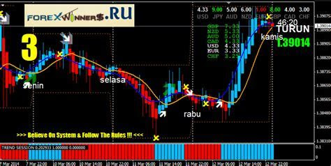 Free download forex dialy system