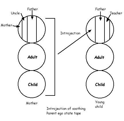 Introject Parent