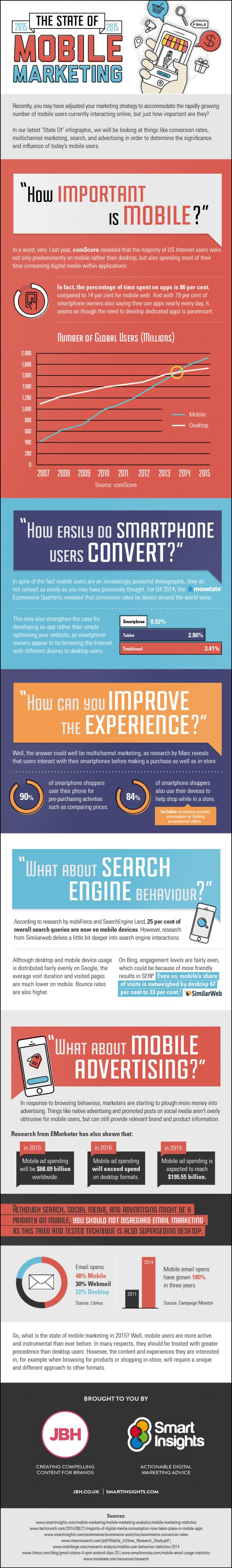 This infographic answers the digital marketing questions like: How important is mobile for businesses? How easily do smartphone users convert? How can you improve the user experience? What about search engine behavior? And what about mobile advertising?