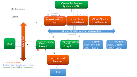 vCloud Availability: Replication Traffic Deep Dive