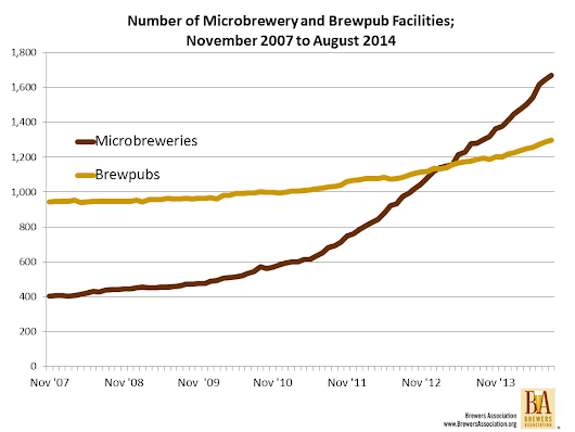 The Microbrewery Tap Room - Brewers Association