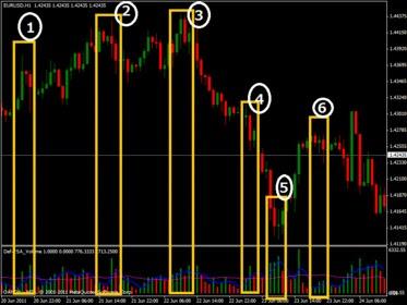 Good volume indicator forex