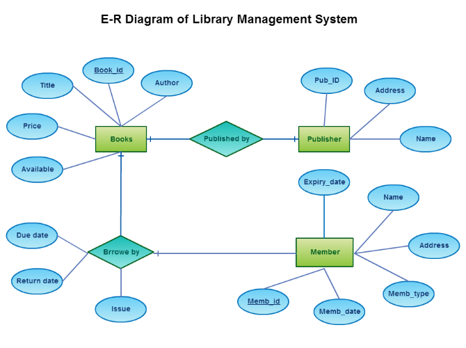 E R Diagram of Library Management System
