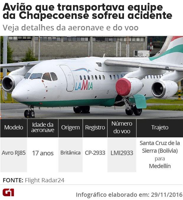 Informações sobre o voo. (Foto: Editoria de Arte/G1)