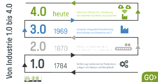Industrie 4.0: Evolution, Disruption oder Revolution?