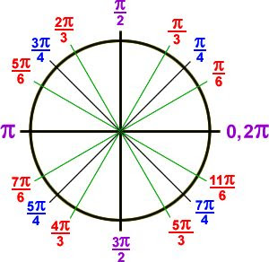 The clock uses 12:00 as 0 degrees or 2 pi (or 360 degrees), so pi ...