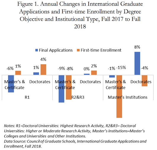 International student applications to American universities declined for the second year