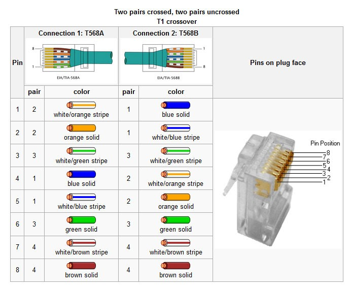 Ethernet Loopback Plug Pinout       Engineeringradio Us  Blog  2013