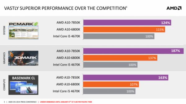 AMD A10-7850K vs AMD A10-6800K