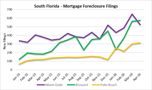 mortgage foreclosure activity in South Florida housing market
