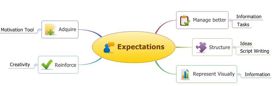 Expectations mindmap