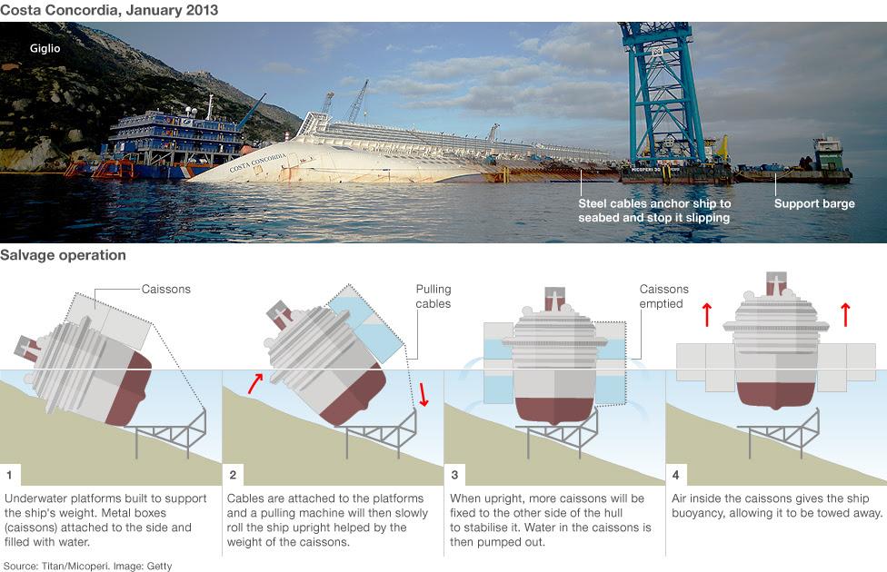 http://www.shipwrecklog.com/log/wp-content/uploads/2013/01/costa_concordia-1.jpg
