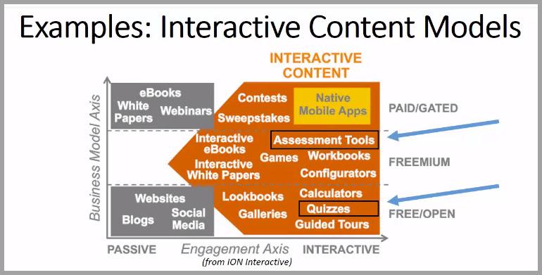 Interactive content models