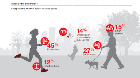 PwC survey finds parents are more likely to own wearables