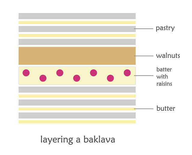 baklava diagram