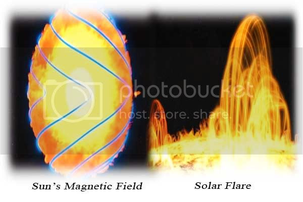 Sun's magnetic field causes Solar Flare