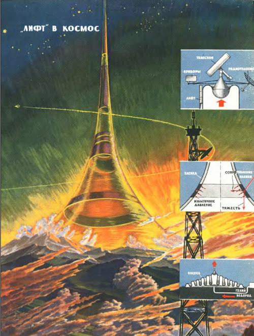 ibeching:  Space Elevator concept art fromTehnika Molodezhi, USSR 1970