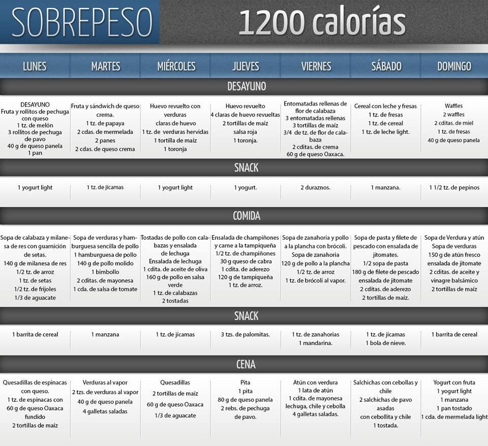 Muestra de 1200 calorías de dieta baja en carbohidratos