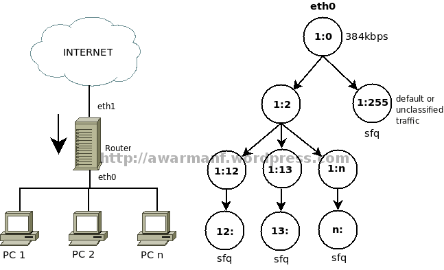 road to 01: Linux Traffic Control (2)