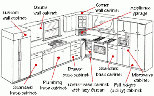 Typical Cabinet Door Dimensions - House Furniture