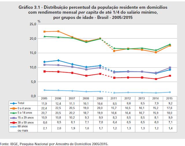 PNAD 2015: Aumento Da Pobreza E Crescimento Da Geração Nem-Nem-Nem
