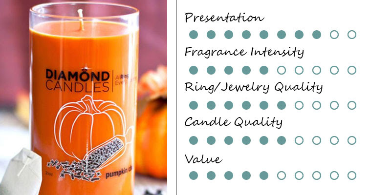 Top 5 Ring Candles   Candle Junkies - We Like Candles.