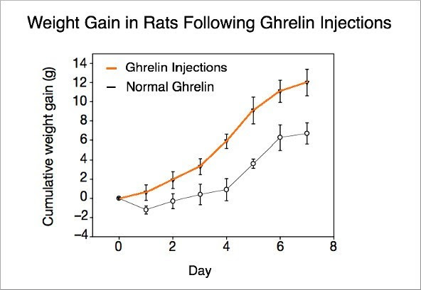 "Ghrelin: the ""hunger hormone"" explained"
