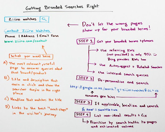 Getting Branded Searches Right - Whiteboard Friday