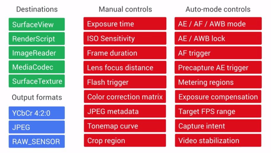 Android L Manual Control