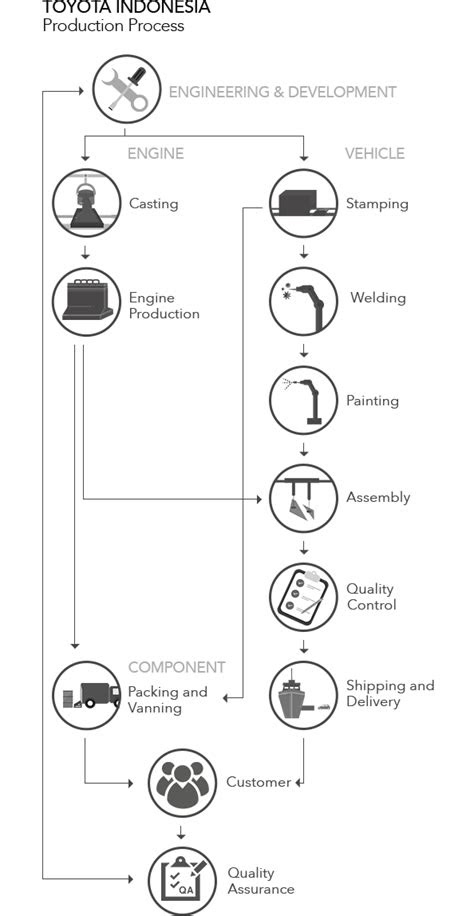 How We Manufacture - PT Toyota Motor Manufacturing Indonesia