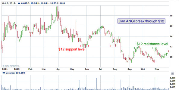 1-year chart of ANGI (Angie's List Inc.)