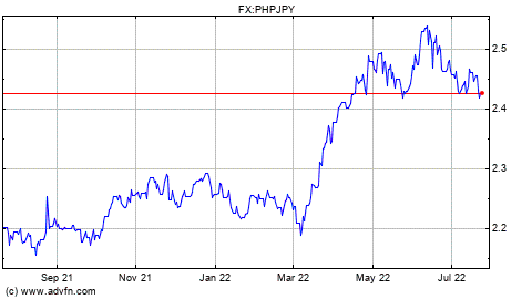 Forex usd to philippine peso