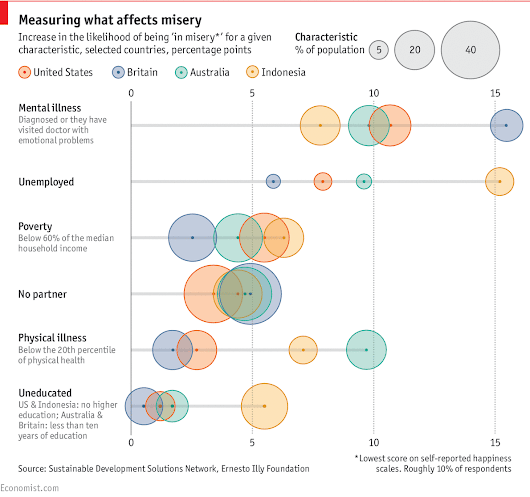 Daily chart: A new study tries to unpick what makes people happy and sad | The Economist