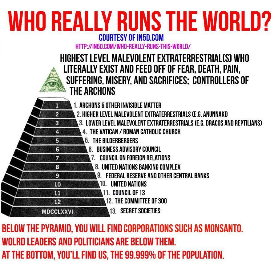 Πυραμίδα του θανάτου: ο οποίος διευθύνει πραγματικά αυτό τον κόσμο;  in5d σε 5d in5d.com www.in5d.com http://in5d.com/ σώμα το μυαλό της ψυχής πνεύμα BodyMindSoulSpirit.com http://bodymindsoulspirit.com/