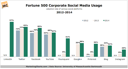 Fortune 500#8242;s Social Media Use Continues to Expand