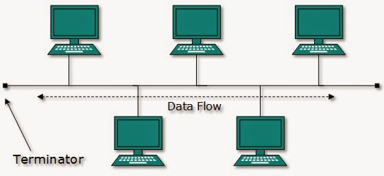 Topologi Jaringan Komputer: Pengertian dan Macam-Macamnya