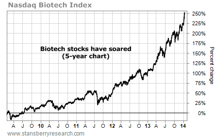 biotech stocks 5-year chart