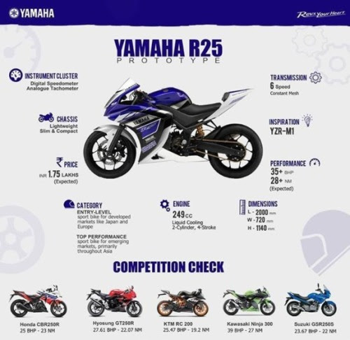 http://yamaharx100.files.wordpress.com/2013/12/yamaha-r25.jpg?w=500&h=485