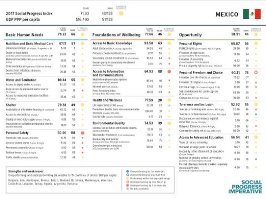 Social Progress Index Mexico